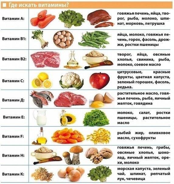 Витамины в продуктах таблица