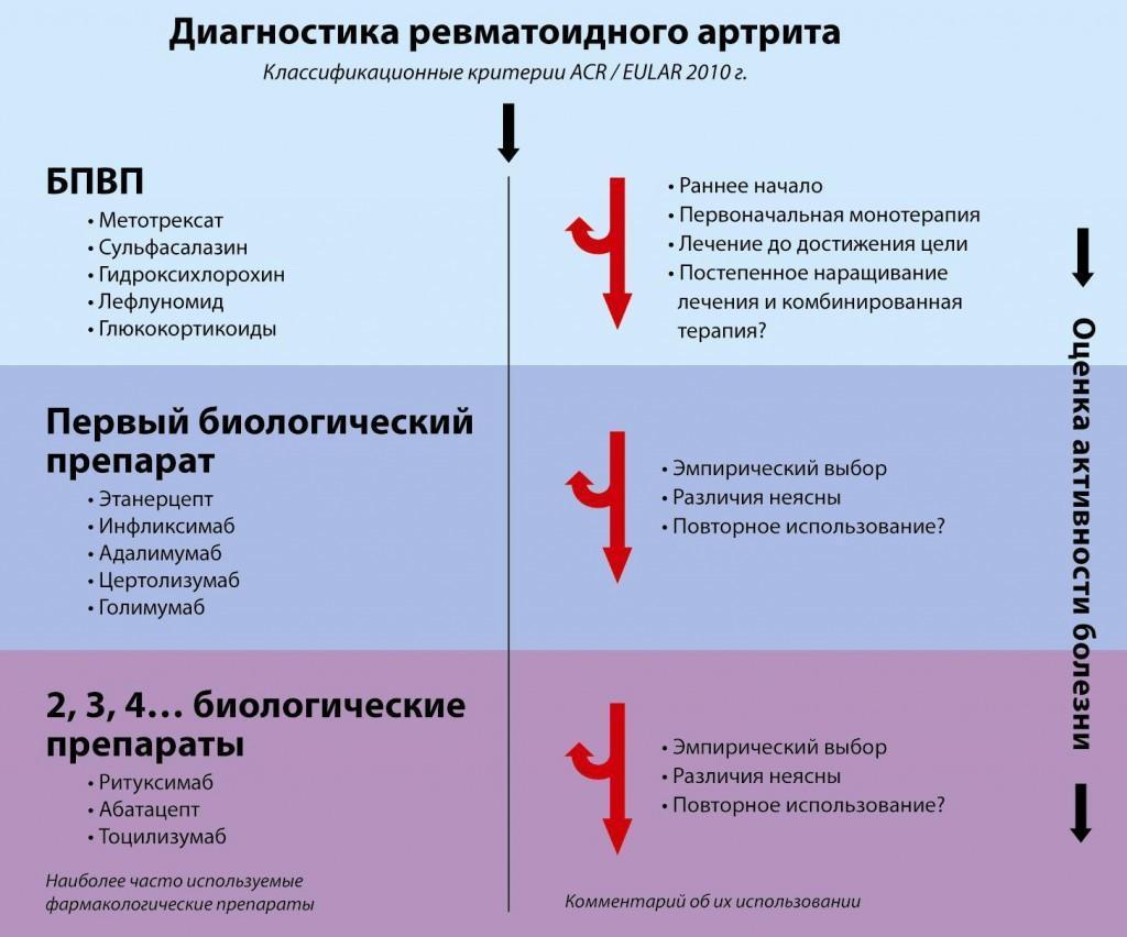 Ревматоидный артрит диагностика