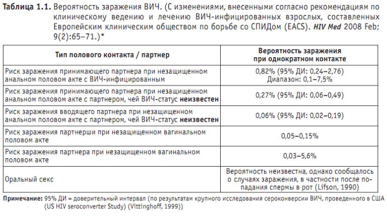 Процент заражения гепатитом с от сексуального партнера с кровоточащей эрозией