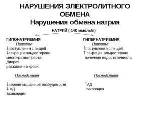 Гипонатриемия