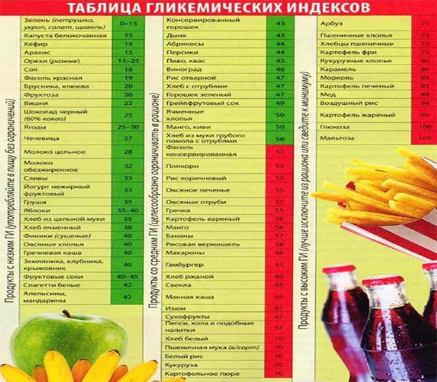 Продукты низким гликемическим индексом диета