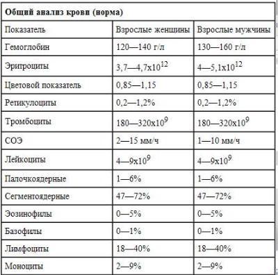 Клинический анализ крови, норма