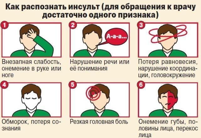 На фото типичные первые признаки инсульта у женщин