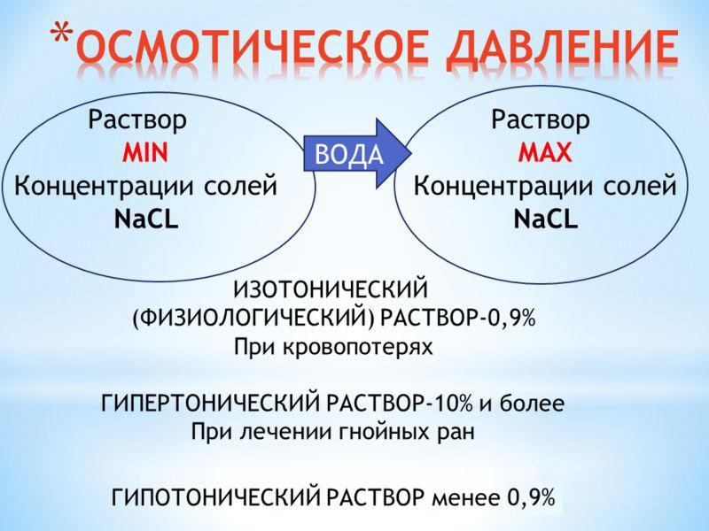 Физиологический (изотонический) раствор