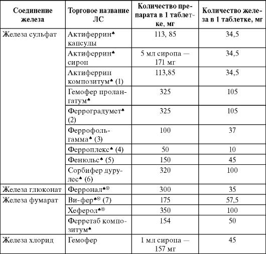 Характеристика препаратов железа