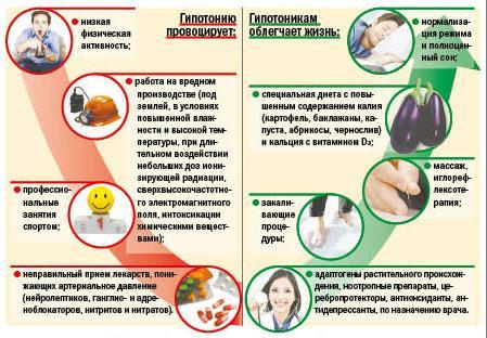 Понизить давление в домашних условиях таблетками