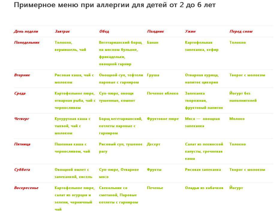 Примерное меню при аллергии для детей от 2 до 6 лет