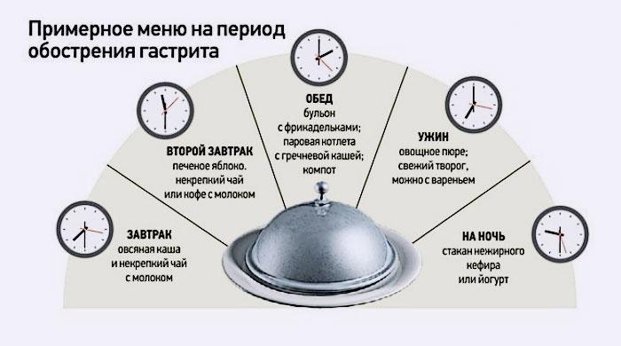 Пример меню на период обострения гастрита