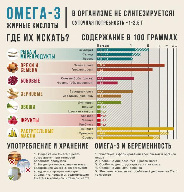 Продукты насыщенные омега-3 жирными кислотами