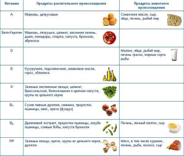 Продукты с высоким содержанием витаминов E, A, B, D