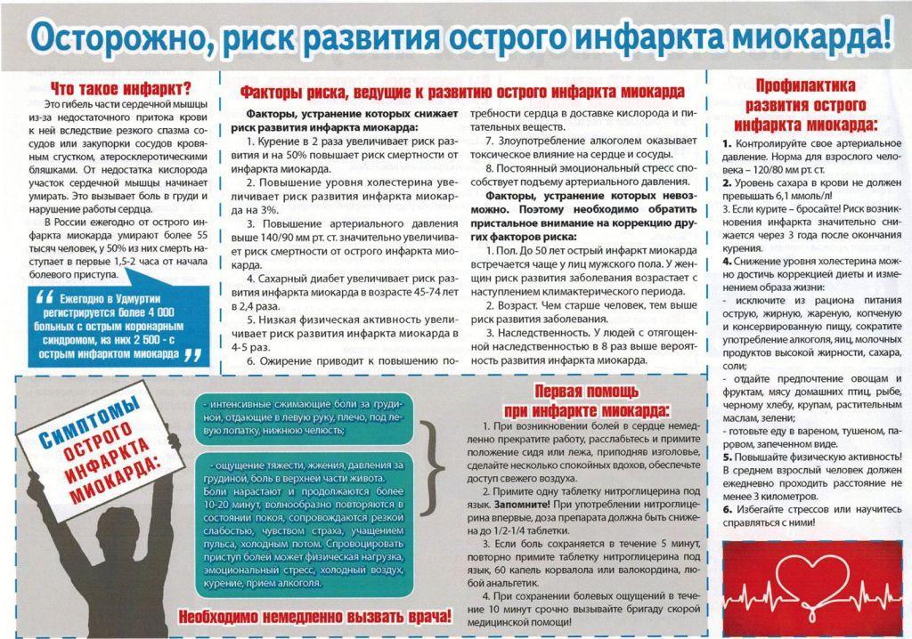 Развитие острого инфаркта миокарда