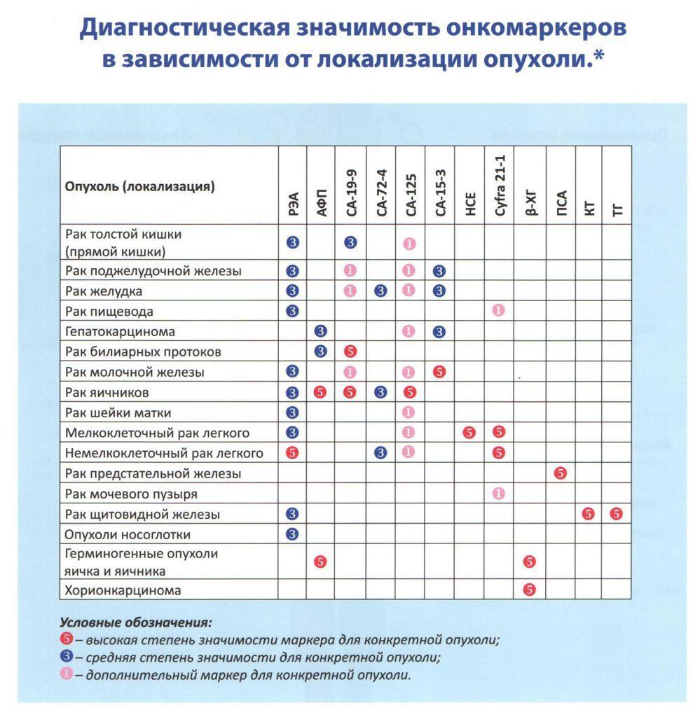 Диагностическая значимость онкомаркеров в зависимости от локализации опухоли