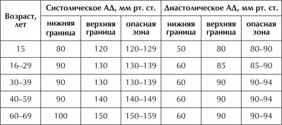 Нормы артериального давления от 15 до 69 лет