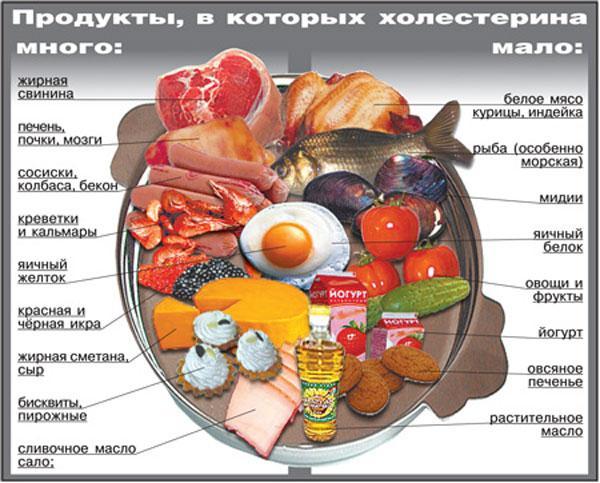 Питание после перенесенного инфаркта