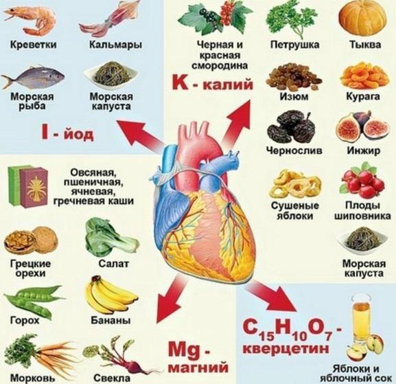 Полезная еда для сердца