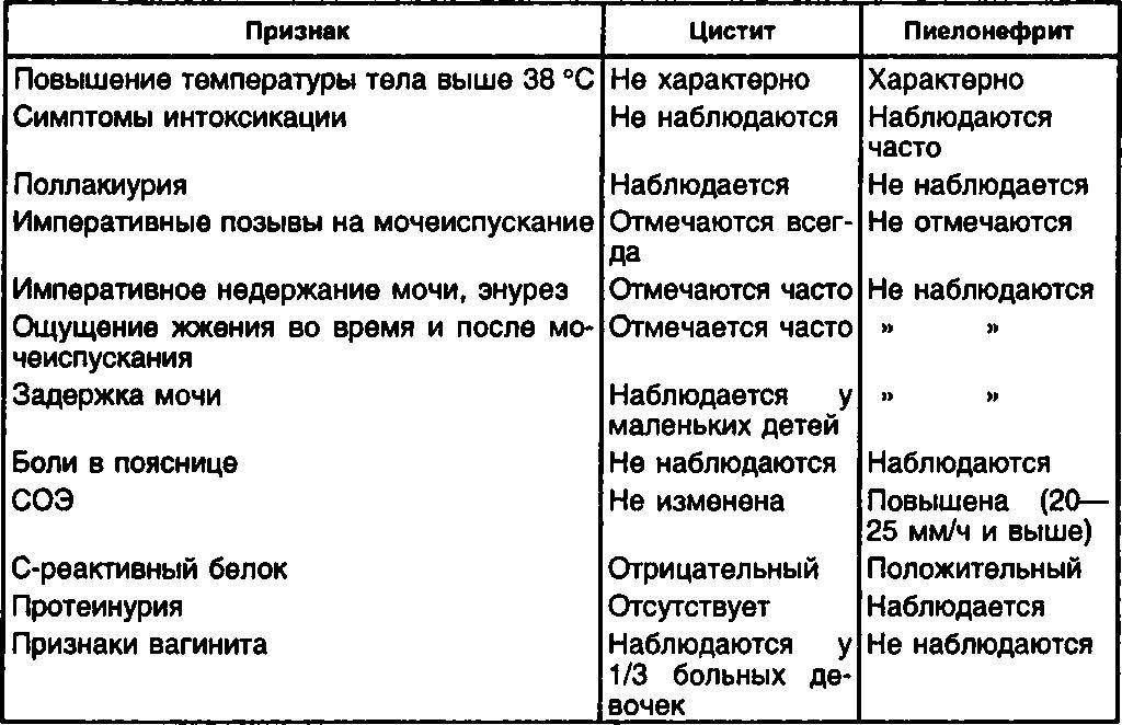 Признаки цистита и пиелонефрита