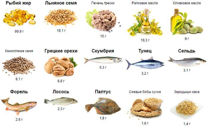 Продукты с высоким содержанием Омега-3 кислот