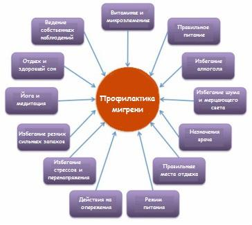 Профилактические меры мигрени