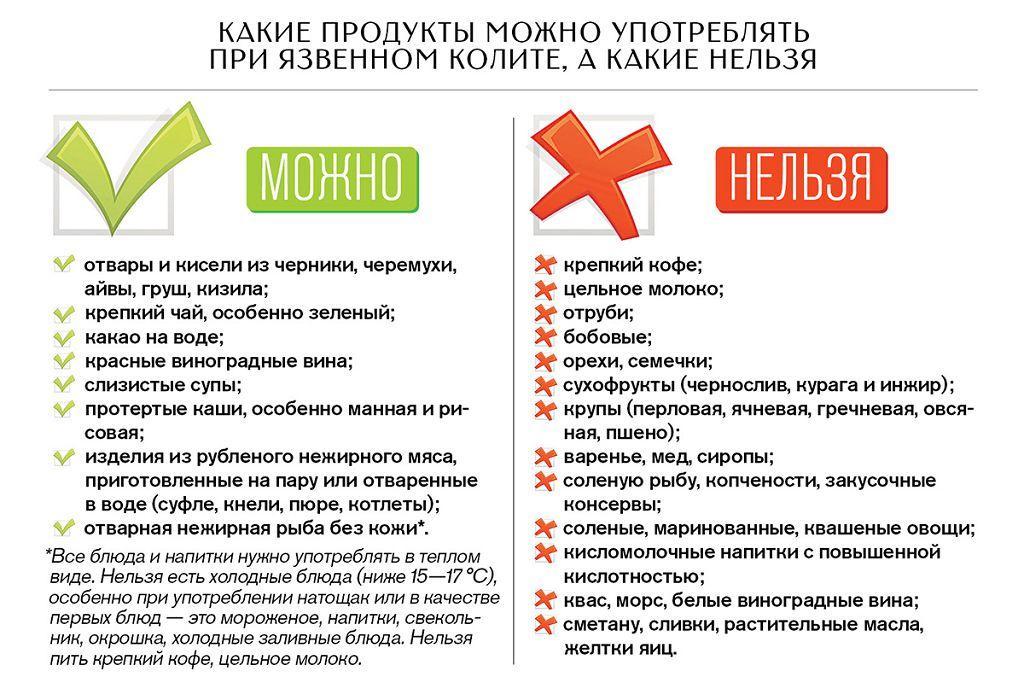 Список запрещенных и разрешенных продуктов при язвенном колите