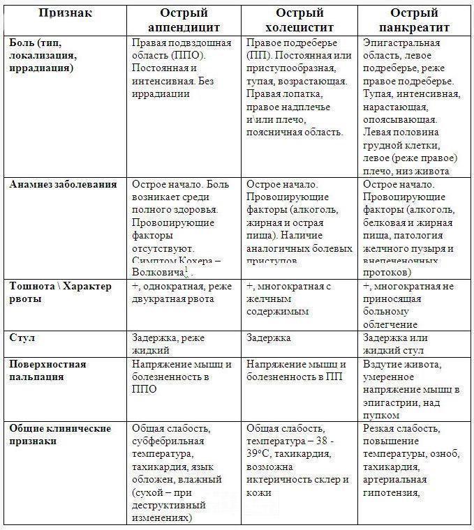 Схожие по симптоматики холецистита недуги