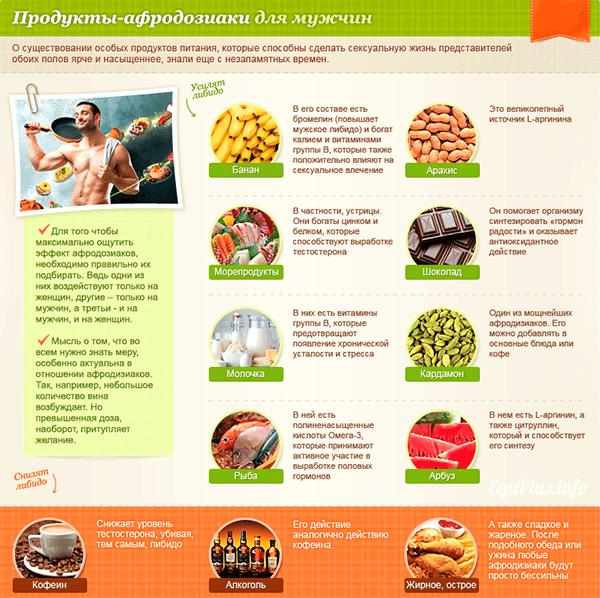Какую еду нужно есть для повышения потенции