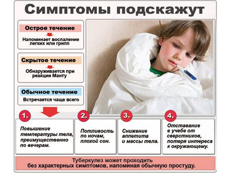Симптомы, сигнализирующие о наличие туберкулеза