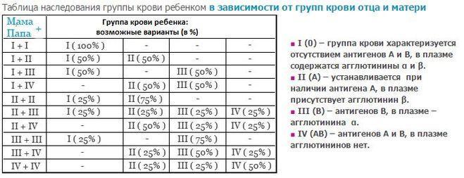 Таблица наследования группы крови ребенком