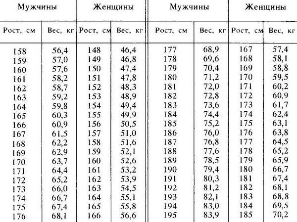 Таблица нормы веса и роста человека