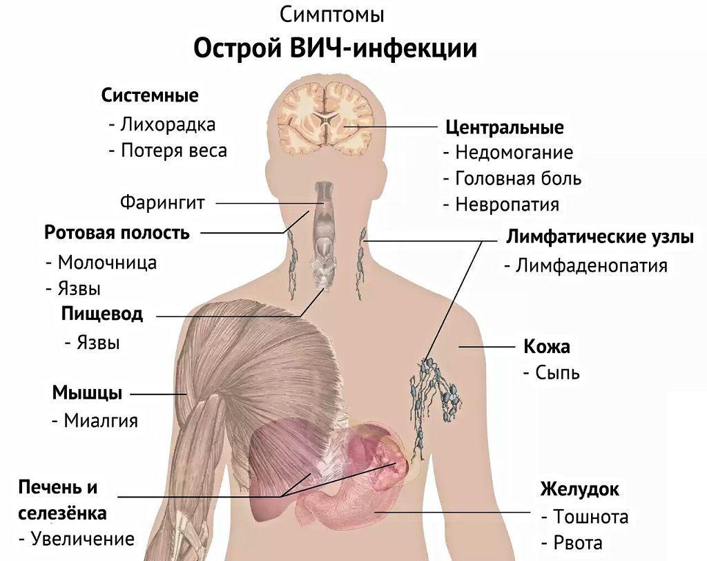 Уколы от шейного остеохондроза сосудорасширяющие