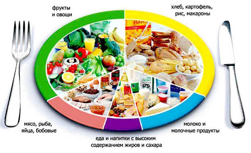 какие продукты можно сочетать чтобы похудеть таблица