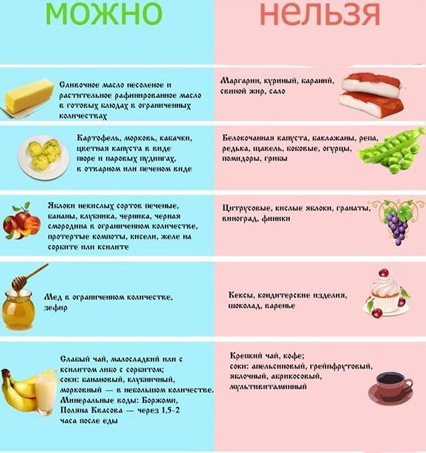 Что нельзя употреблять в пищу при хроническим гастрите