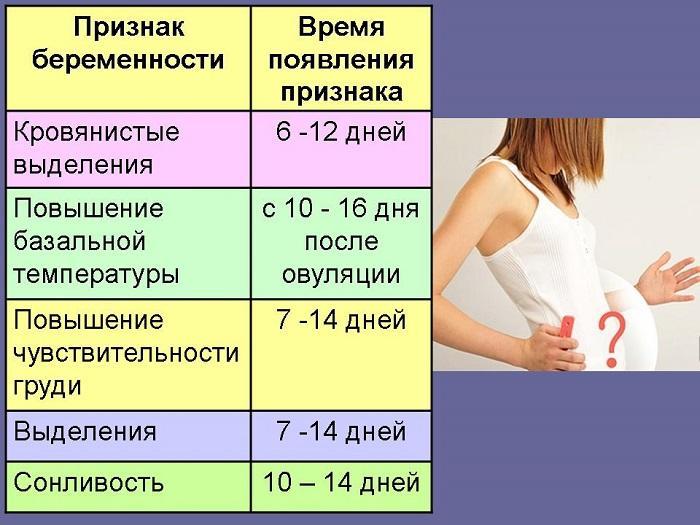 Как понять в первые недели что беременна 81