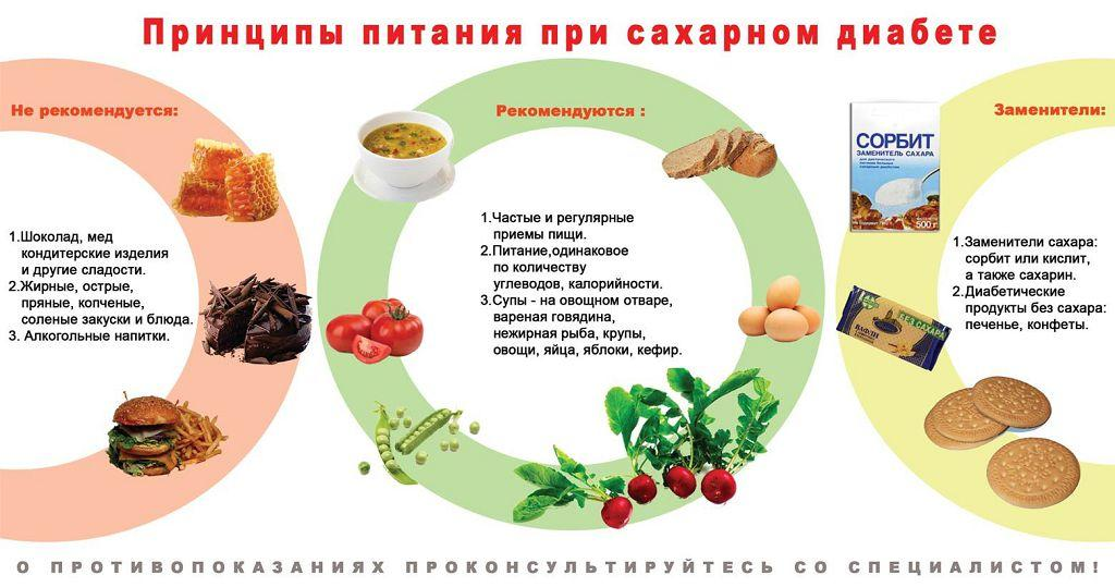 Низкоуглеводная диета для диабета 1 типа