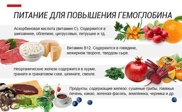 Низкий гемоглобин народные рецепты