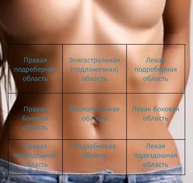 Рези внизу живота у беременных в правом боку 34