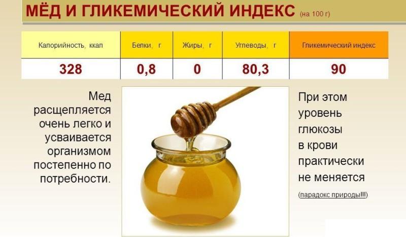 Таблица гликемического индекса меда