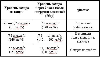 Допустимые границы уровня сахара в крови натощак и после нагрузки глюкозой