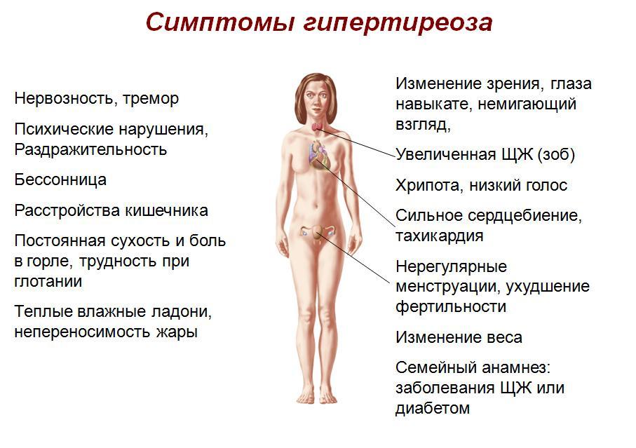 Симптоматика гипертиреоза