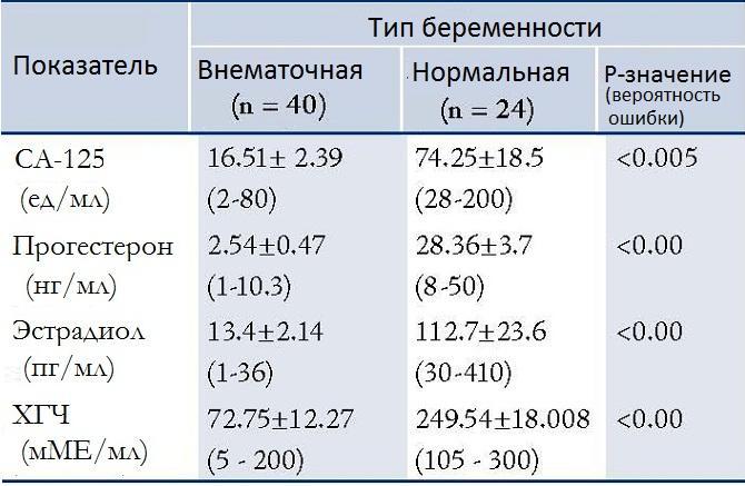 Сравнения уровня гормонов при внематочной беременности и нормальной