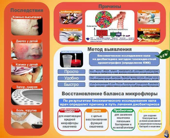 Диагностика дисбактериоза анализами