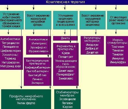 Комплексная терапия лечения дисбактериоза