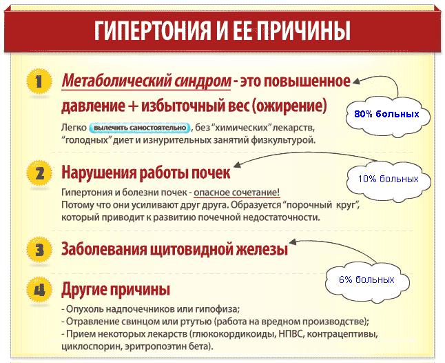 Причины развития гипертонии