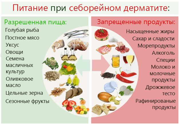 Разрешенные и запрещенные продукты при себореи