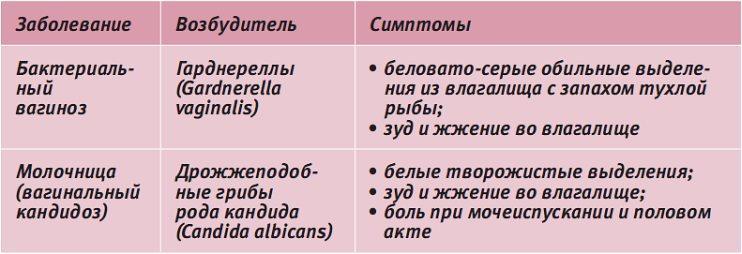 Симптомы дисбактериоза влагалища