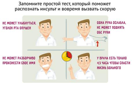 Тест УЗП