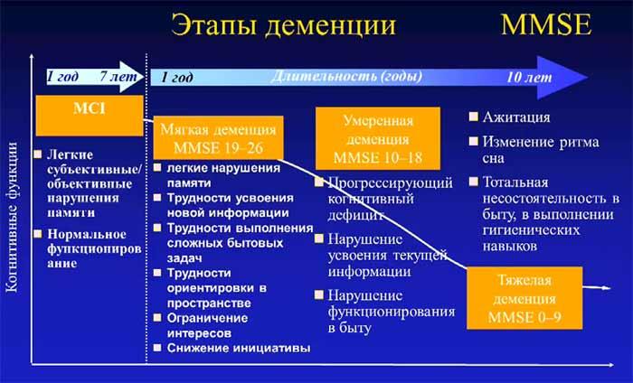 Этапы деменции