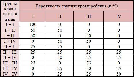 Вероятностная группы крови ребенка в зависимости от группы крови родителей