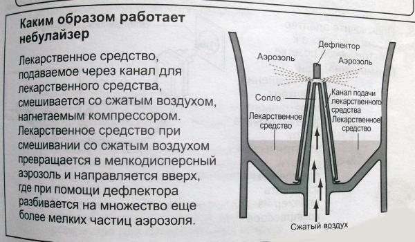 Каким образом работает небулайзер