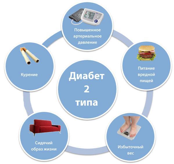 Причины появления диабета 2 типа