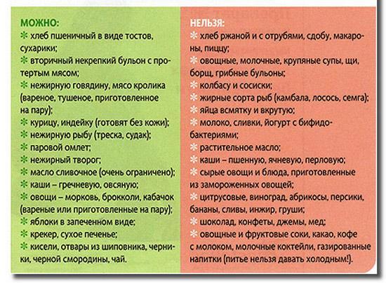 Продукты при нарушении микрофлоры кишечника